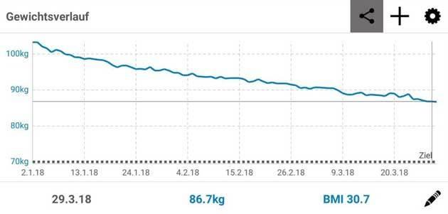 ute abnehmen gewichtsverlauf